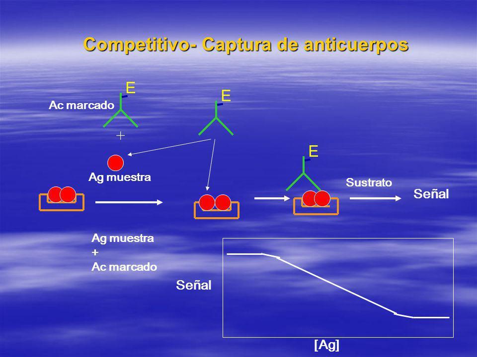 Competitivo- Captura de anticuerpos E Ag muestra + Ac marcado E + Ag muestra Ac marcado E Sustrato [Ag] Señal