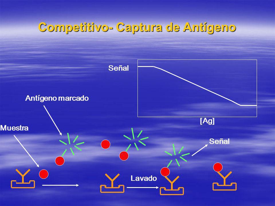Competitivo- Captura de Antígeno Antígeno marcado Muestra Lavado Señal [Ag] Señal
