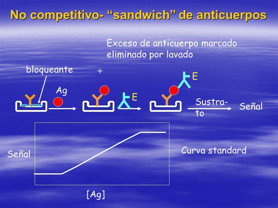 Ag + Exceso de anticuerpo marcado eliminado por lavado E E Sustra- to Señal [Ag] Curva standard bloqueante No competitivo- sandwich de anticuerpos