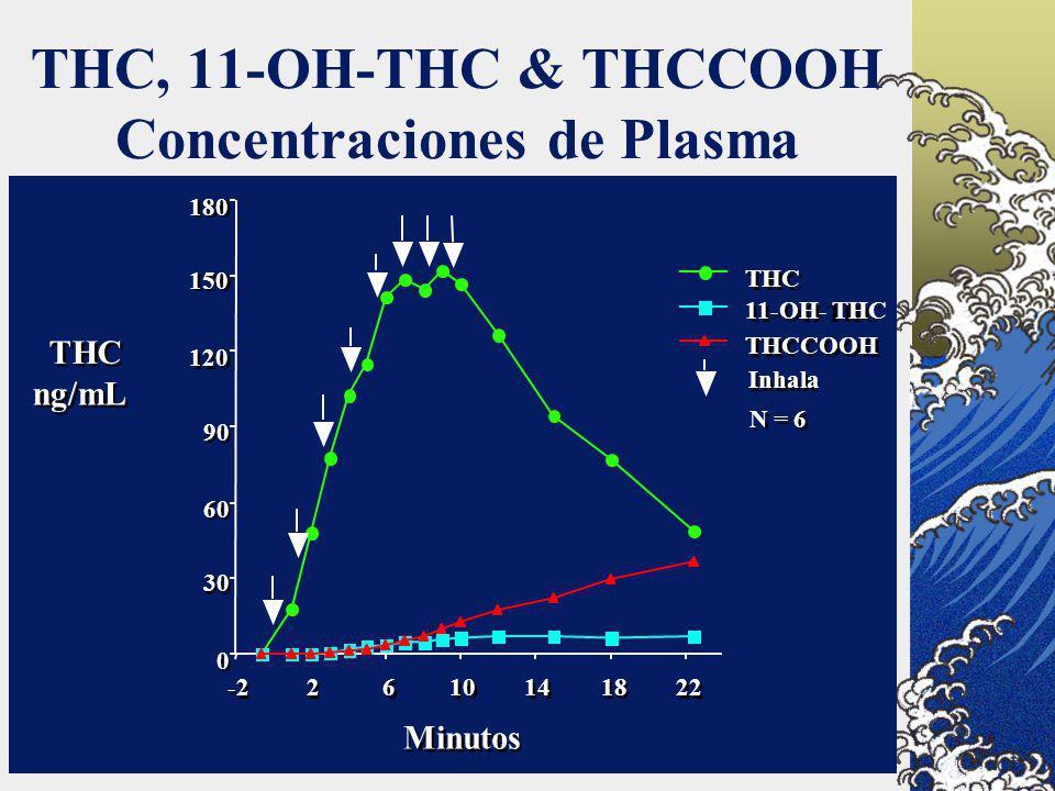 THC, 11-OH-THC & THCCOOH Concentraciones de Plasma