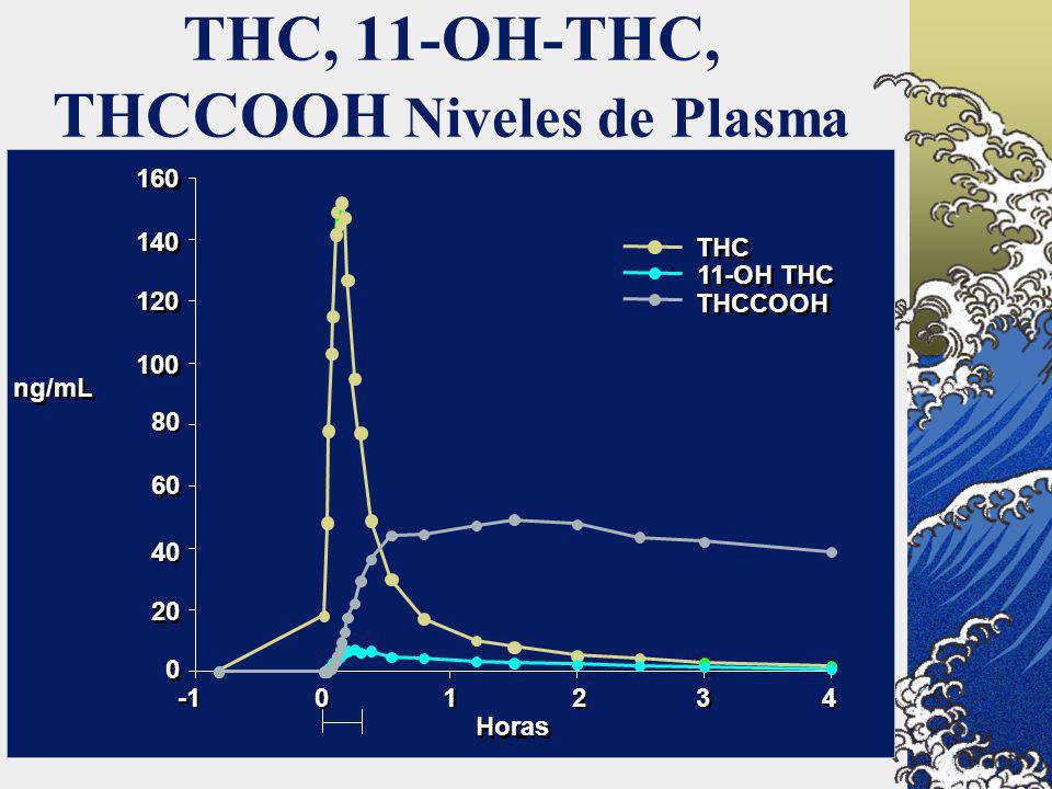 THC, 11-OH-THC, THCCOOH Niveles de Plasma Hours Horas 0 0 THC 11-OH THC THCCOOH 160 140 120 100 80 60 40 20 0 0 1 1 2 2 3 3 4 4 ng/mL