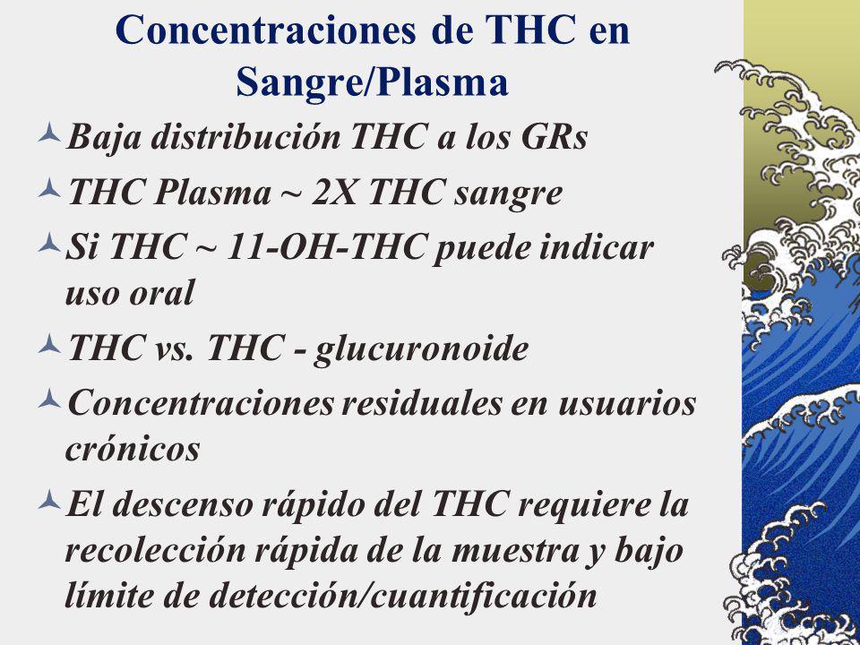 Concentraciones de THC en Sangre/Plasma Baja distribución THC a los GRs THC Plasma ~ 2X THC sangre Si THC ~ 11-OH-THC puede indicar uso oral THC vs. T