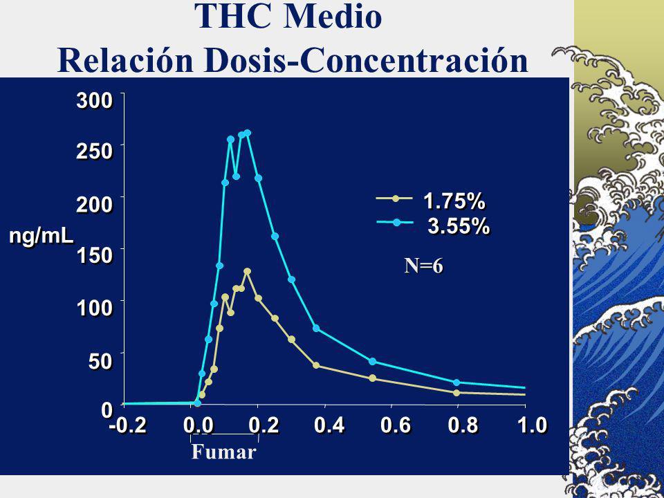 THC Medio Relación Dosis-Concentración ng/mL 0 0 50 100 150 200 250 300 -0.2 0.0 0.2 0.4 0.6 0.8 1.0 1.75% 3.55% Fumar N=6