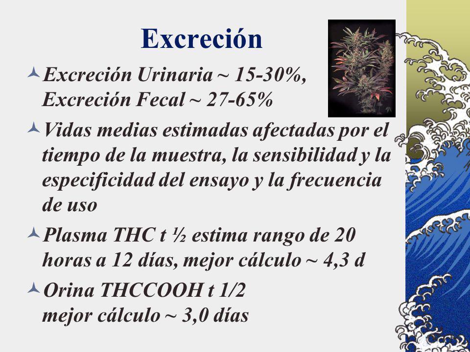 Excreción Excreción Urinaria ~ 15-30%, Excreción Fecal ~ 27-65% Vidas medias estimadas afectadas por el tiempo de la muestra, la sensibilidad y la esp
