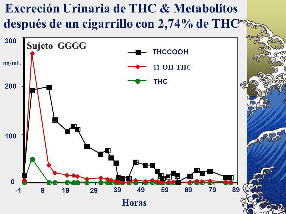 Excreción Urinaria de THC & Metabolitos después de un cigarrillo con 2,74% de THC Sujeto GGGG 0 100 200 300 91929 394959697989 THC 11-OH-THC THCCOOH H