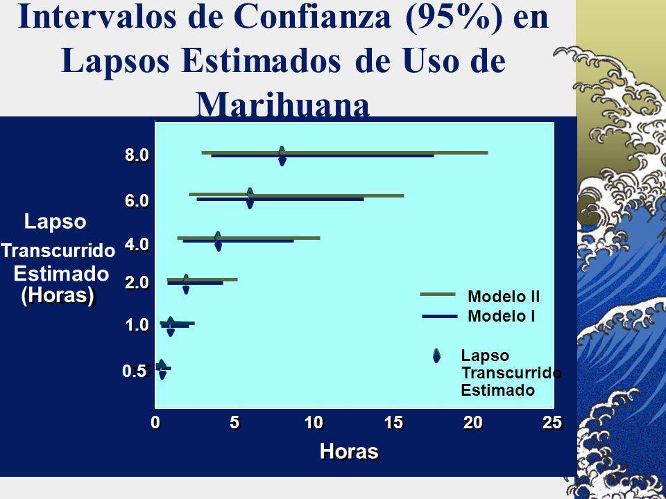 Intervalos de Confianza (95%) en Lapsos Estimados de Uso de Marihuana Modelo II Modelo I 0 0 5 5 10 15 20 25 4.0 8.0 6.0 2.0 1.0 0.5 Horas Lapso Trans