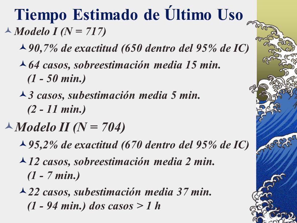 Tiempo Estimado de Último Uso Modelo I (N = 717) 90,7% de exactitud (650 dentro del 95% de IC) 64 casos, sobreestimación media 15 min. (1 - 50 min.) 3