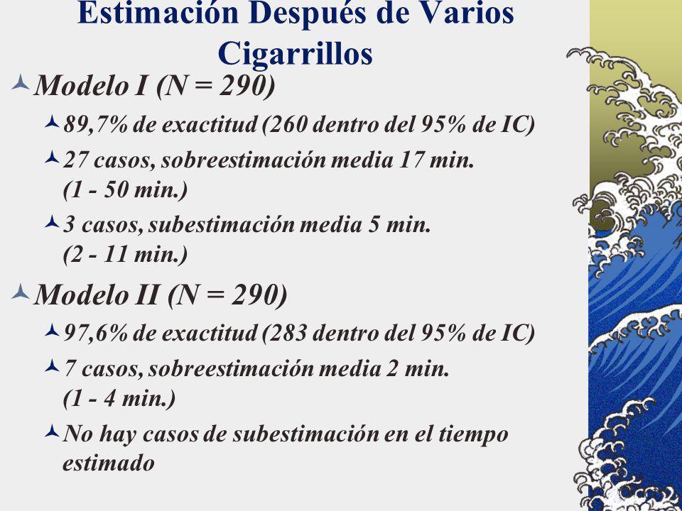 Estimación Después de Varios Cigarrillos Modelo I (N = 290) 89,7% de exactitud (260 dentro del 95% de IC) 27 casos, sobreestimación media 17 min. (1 -