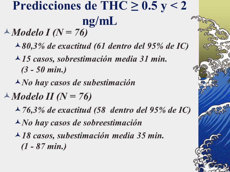 Predicciones de THC 0.5 y < 2 ng/mL Modelo I (N = 76) 80,3% de exactitud (61 dentro del 95% de IC) 15 casos, sobrestimación media 31 min. (3 - 50 min.