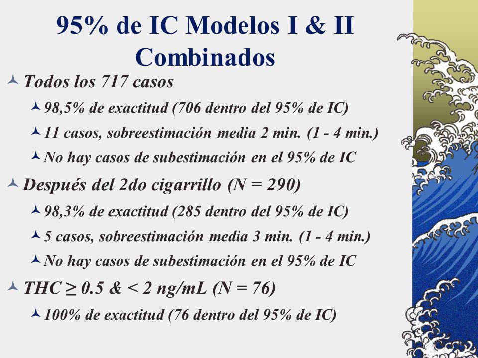 95% de IC Modelos I & II Combinados Todos los 717 casos 98,5% de exactitud (706 dentro del 95% de IC) 11 casos, sobreestimación media 2 min. (1 - 4 mi