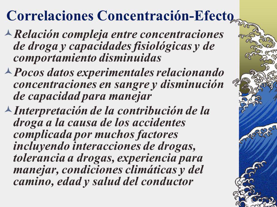 Correlaciones Concentración-Efecto Relación compleja entre concentraciones de droga y capacidades fisiológicas y de comportamiento disminuidas Pocos d