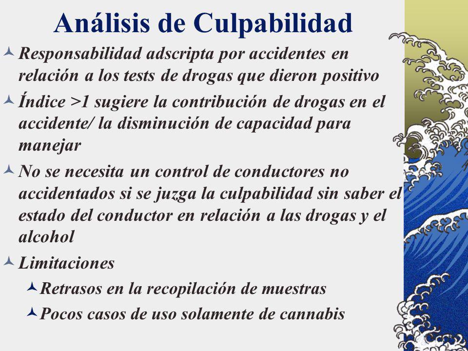 Análisis de Culpabilidad Responsabilidad adscripta por accidentes en relación a los tests de drogas que dieron positivo Índice >1 sugiere la contribuc