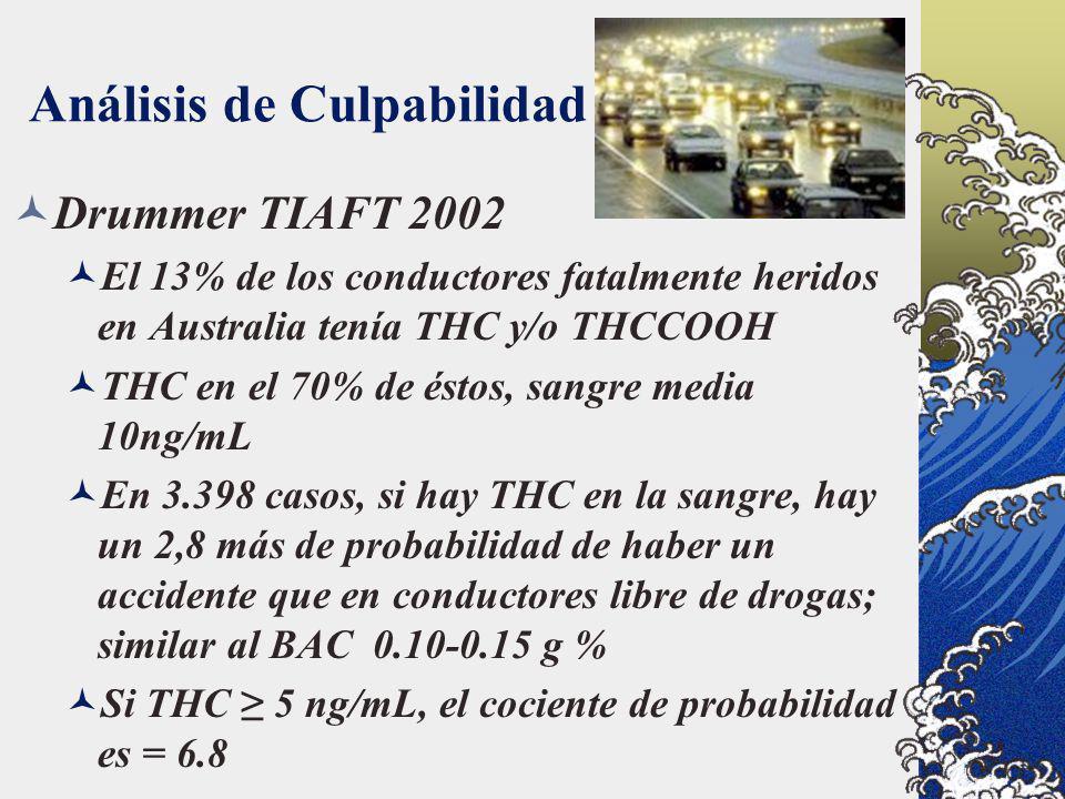 Análisis de Culpabilidad Drummer TIAFT 2002 El 13% de los conductores fatalmente heridos en Australia tenía THC y/o THCCOOH THC en el 70% de éstos, sa