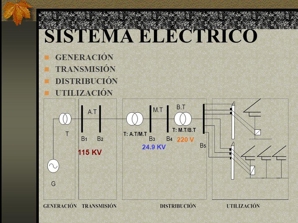 La ley de Ohm Símbolo del circuito para la resistencia