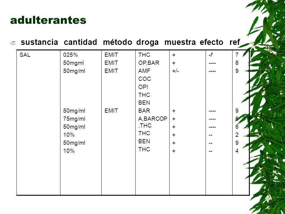 Adulterantes I sustancia cantidad método droga muestra efecto ref Detergent e y jabón liq 1got/10mlEMITTHC+-f-f 7 1got/5mlEMITTHC+-f-f 7 10%RIATHC+/-+++2 5-10%RIATHC+----3 5-10%FPIATHC-++3,4 10%FPIABAR+/-++++4