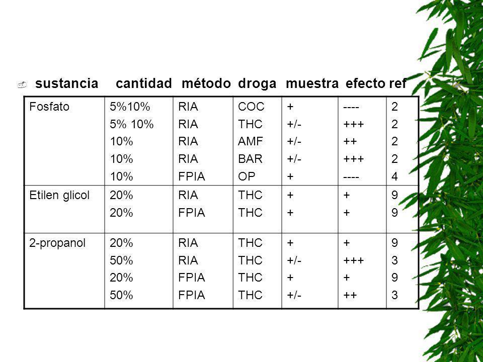 adulterantes sustancia cantidad método droga muestra efecto ref Etanol20% RIA FPIA THC ++++ ++++ 9999 SANGRE 1gota/10ml 10% EMIT FPIA THC + +/- - -- 7474 Ácido ascórbico 10% RIA FPIA AF OP THC +-++-+ ---f---f 22372237