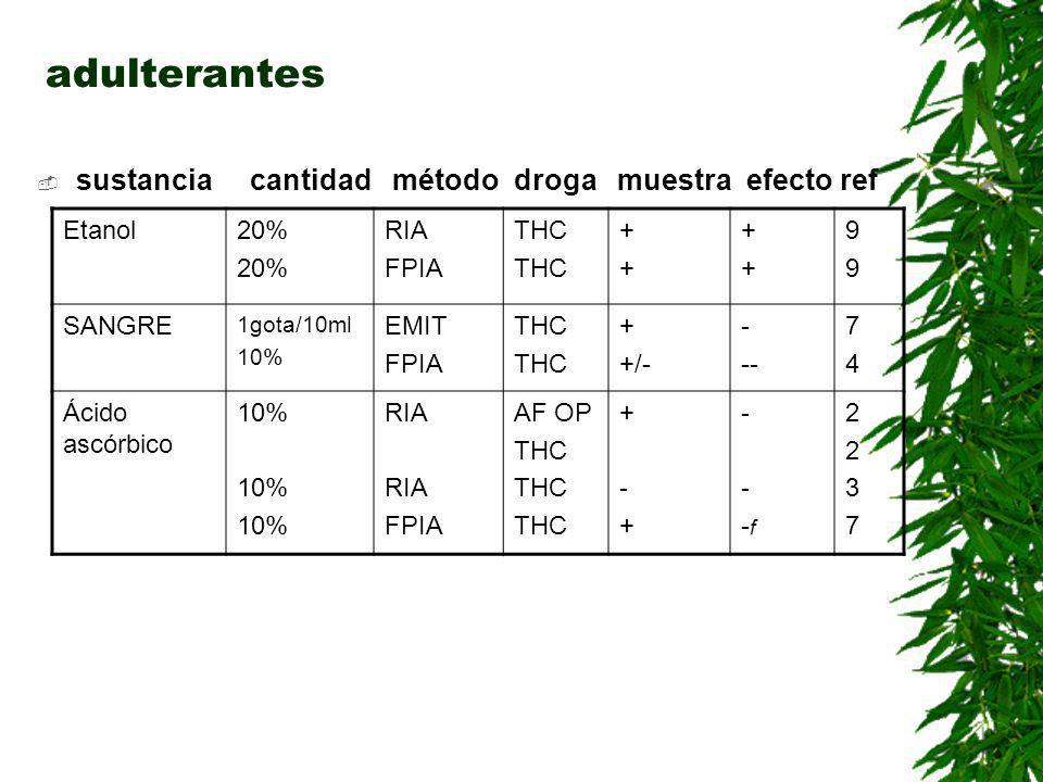 adulterantes sustancia cantidad método droga muestra efecto ref Visine125ul/ml 107ul/ml 10% EMIT RIA FPIA THC BEN THC ++++++++ ---- --- -- 66276627 Agua oxigena da 6ul/ml EMIT RIA FPIA BEN THC BEN THC + +/- + -- ++ 99999999