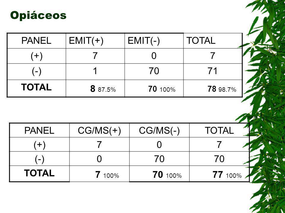 Cocaína PANELCG/MS(+)CG/MS(-)TOTAL (+)29433 (-)067 TOTAL 29 100% 71 94.3% 100 96% PANELEMIT(+)EMIT(-)TOTAL (+)330 (-)16667 TOTAL 34 97% 66 100% 100 99.0%