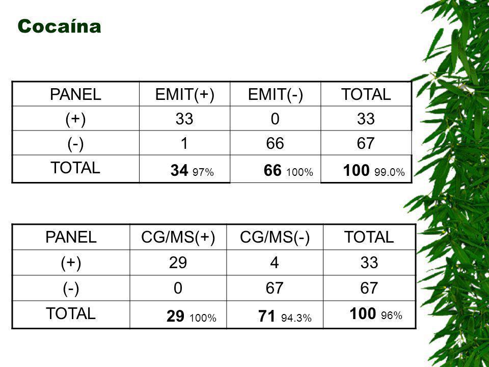 Marihuana THC PANELEMIT(+)EMIT(-)TOTAL (+)320 (-)66369 TOTAL 38 84.21% 63 100% 101 98.4% PANELCG/MS(+)CG/MS(-)TOTAL (+)30232 (-)069 TOTAL 30 100% 71 98.3% 101 99%