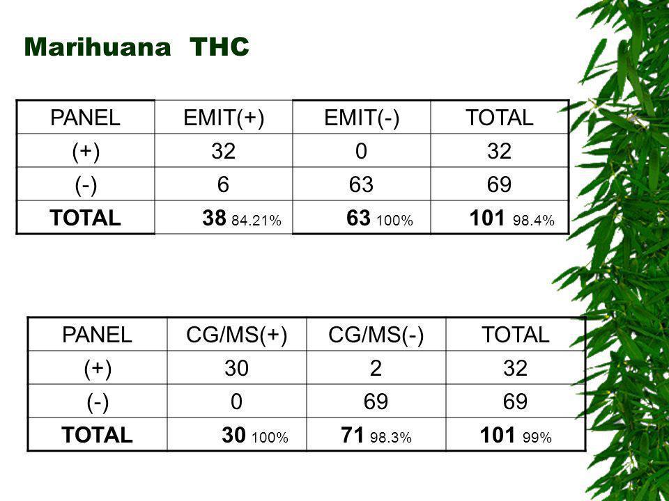 ANFETAMINAS PANELEMIT(+)EMIT(-)TOTAL (+)250 (-)37073 TOTAL 28 89.2% 70 100% 98 97% PANELCG/MS(+)CG/MS(-)TOTAL (+)21425 (-)073 TOTAL 21 100% 81 90.1% 98 96%