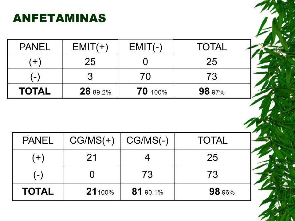 METANFETAMINAS PANELCG/MS(+)CG/MS(-)TOTAL (+)141 (-)026 TOTAL14 100% 27 97% 30 98.3%