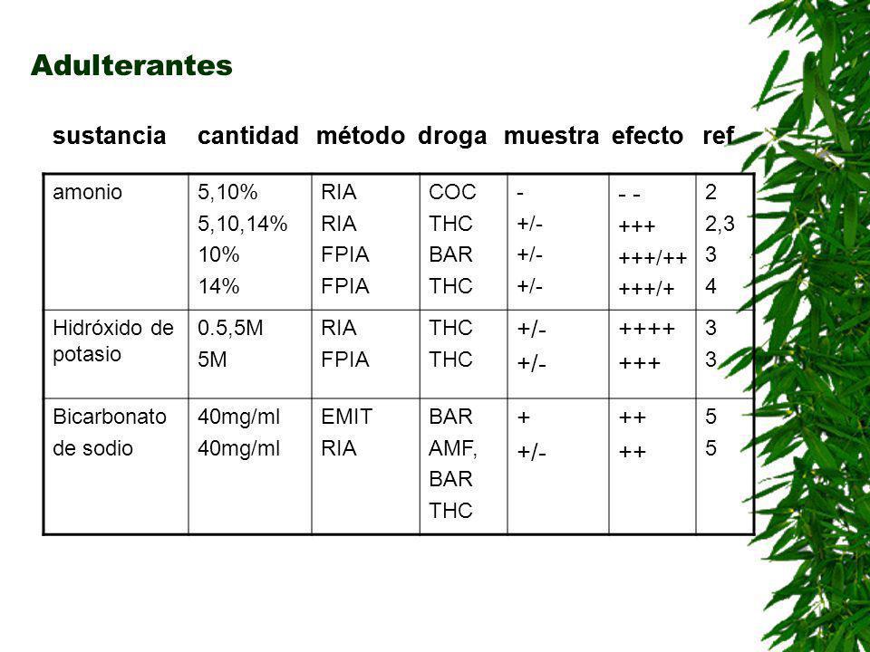adulterantes sustancia cantidad método droga muestra efecto ref Blanqueador liq 12ul/ml 23UL/ML 24ul/ml 125ul 10% 5% 50% 5,10,50% EMIT RIA FPIA THC AMF BAR OP COC BEN THC OP AMF THC + - +/- + - - -- - - - - - +++++ ---- 6666223366662233
