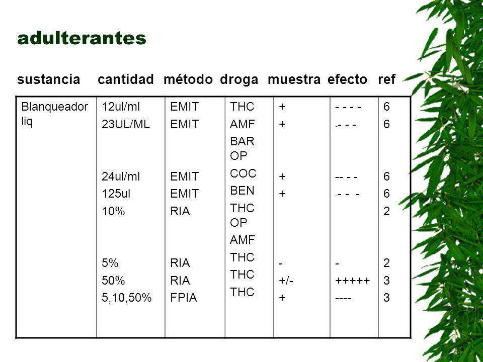 adulterantes sustancia cantidad método droga muestra efecto ref Vanish1-10% 5% 10% RIA FPIA AMF,OP THC ++--++-- -- +++ + 22242224 Detergent iónico 10% 10-5% 10% RIA FPIA COC THC BAR THC + +/- - -- + ++ 22442244 Vinagre125ul/ml 0.5gotas/ml 50% 10% EMIT RIA FPIA THC ++-+++-+ -- - f ++ --- 67346734