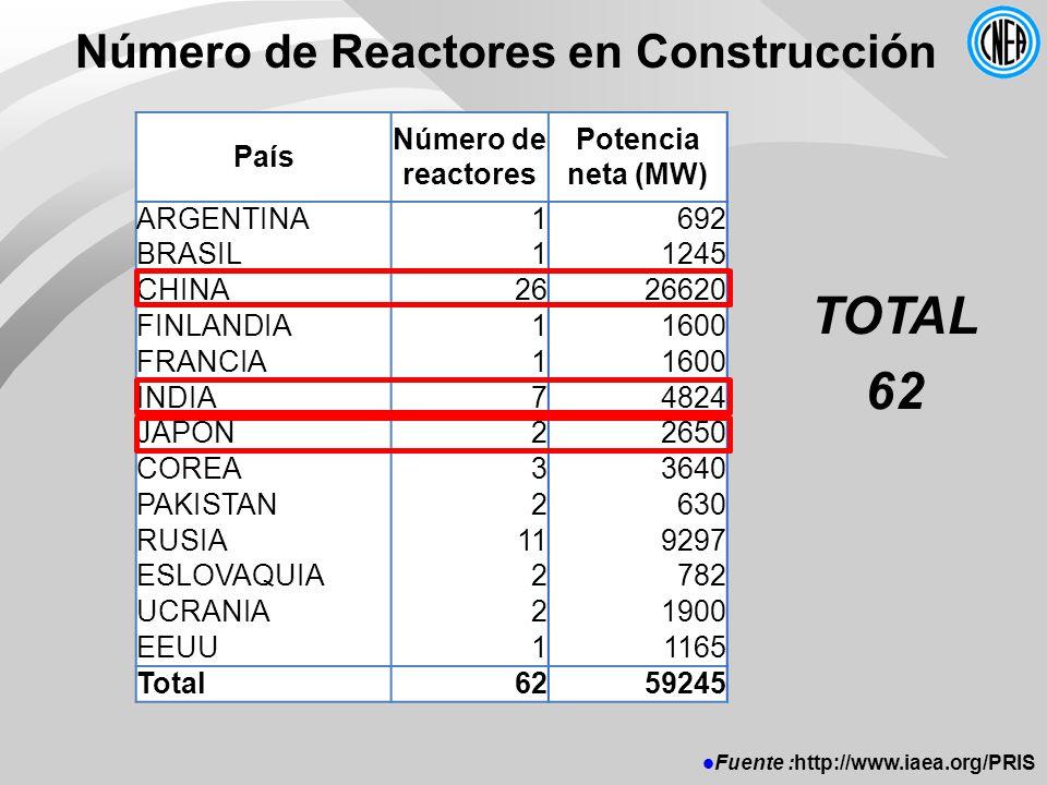 Número de Reactores en Construcción País Número de reactores Potencia neta (MW) ARGENTINA1692 BRASIL11245 CHINA2626620 FINLANDIA11600 FRANCIA11600 INDIA74824 JAPON22650 COREA33640 PAKISTAN2630 RUSIA119297 ESLOVAQUIA2782 UCRANIA21900 EEUU11165 Total6259245 TOTAL 62 Fuente :http://www.iaea.org/PRIS