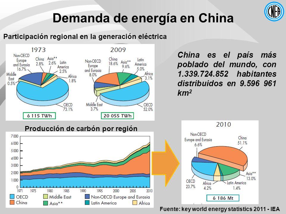Participación regional en la generación eléctrica Producción de carbón por región Demanda de energía en China China es el país más poblado del mundo, con 1.339.724.852 habitantes distribuidos en 9.596 961 km 2 Fuente: key world energy statistics 2011 - IEA
