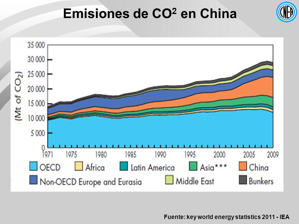 Emisiones de CO 2 en China Fuente: key world energy statistics 2011 - IEA