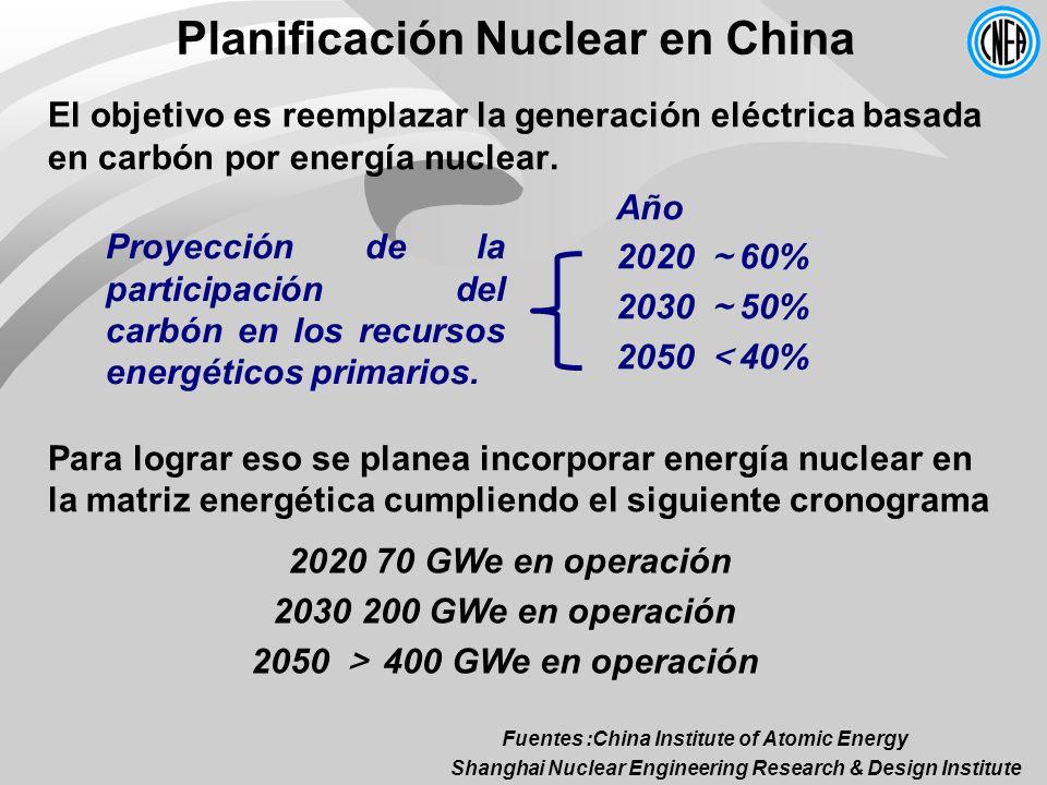 Planificación Nuclear en China El objetivo es reemplazar la generación eléctrica basada en carbón por energía nuclear. Año 2020 60% 2030 50% 2050 40%