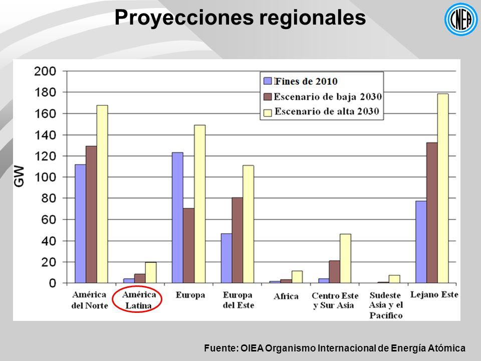 Proyecciones regionales Fuente: OIEA Organismo Internacional de Energía Atómica