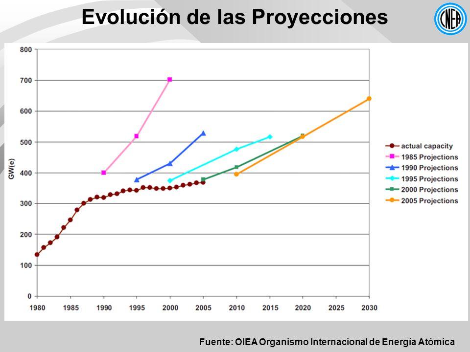 Evolución de las Proyecciones Fuente: OIEA Organismo Internacional de Energía Atómica