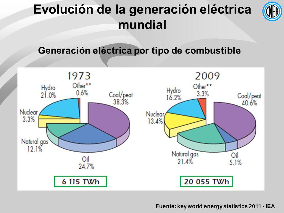 Evolución de la generación eléctrica mundial Generación eléctrica por tipo de combustible Fuente: key world energy statistics 2011 - IEA