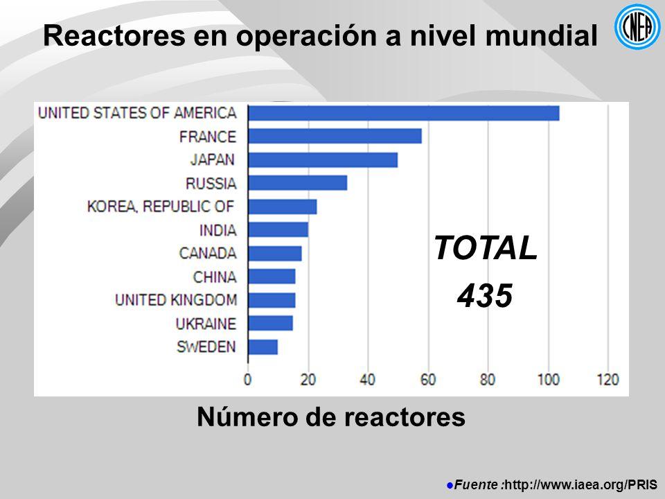 Reactores en operación a nivel mundial Fuente :http://www.iaea.org/PRIS TOTAL 435 Número de reactores
