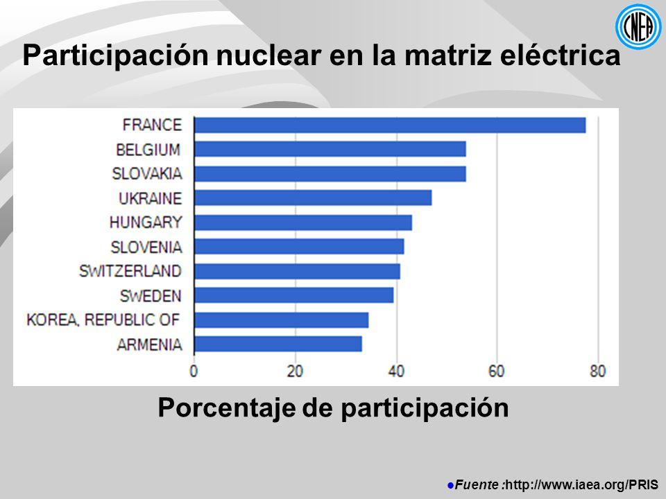 Participación nuclear en la matriz eléctrica Porcentaje de participación Fuente :http://www.iaea.org/PRIS