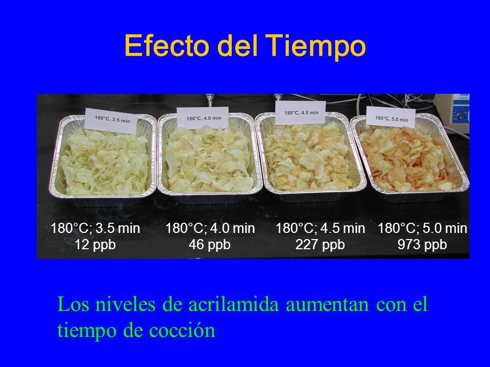 Efecto del Tiempo 3.5min 12 ppb 180°C; 3.5 min 12 ppb 180°C; 4.0 min 46 ppb 180°C; 4.5 min 227 ppb 180°C; 5.0 min 973 ppb Los niveles de acrilamida aumentan con el tiempo de cocción