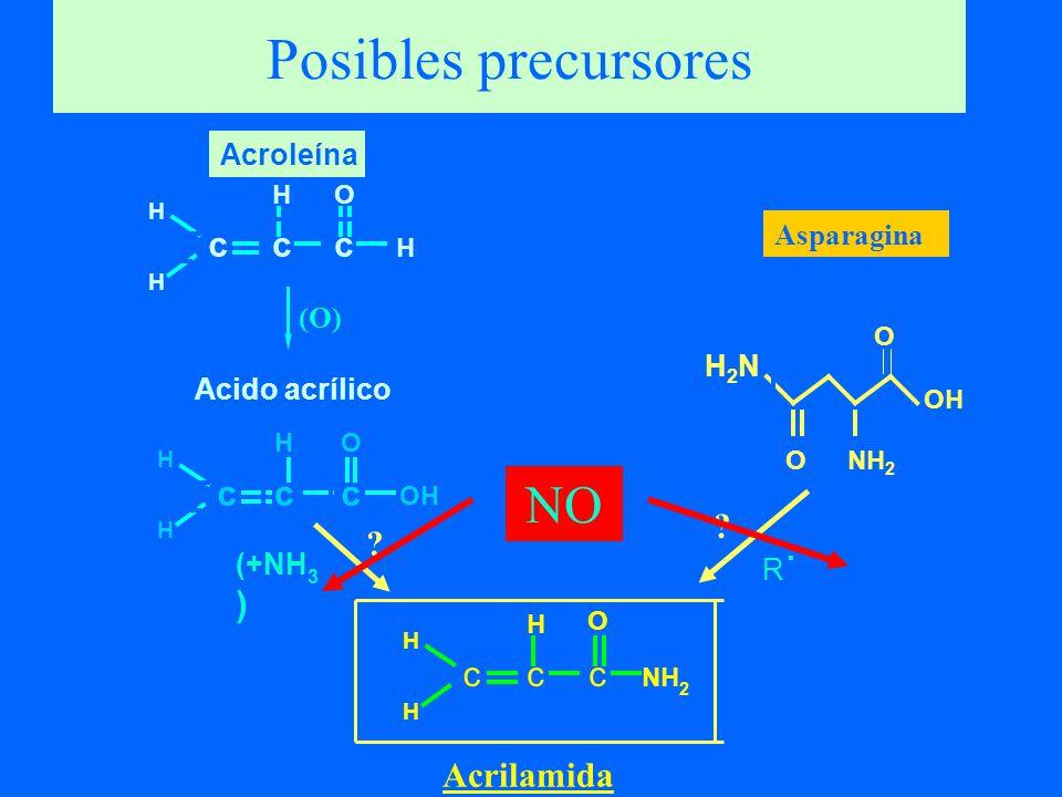 Mezcla de Reacciónmg acrilamida/ mol aminoácido Asparagina + glucosa221 Glycina + glucosa< 0.5 Cisteína + glucosa< 0.5 Metionina + glucosa< 0.5 Glutamina + glucosa0.5 - 1.0 Acido Aspártico + glucosa0.5 - 1.0 Condiciones: 0.1 mmol aminoácido: 0.1 mmol glucosa en 100 microlitros de buffer fosfato 0.5 M (pH 5.5); 185°C, 20 min.