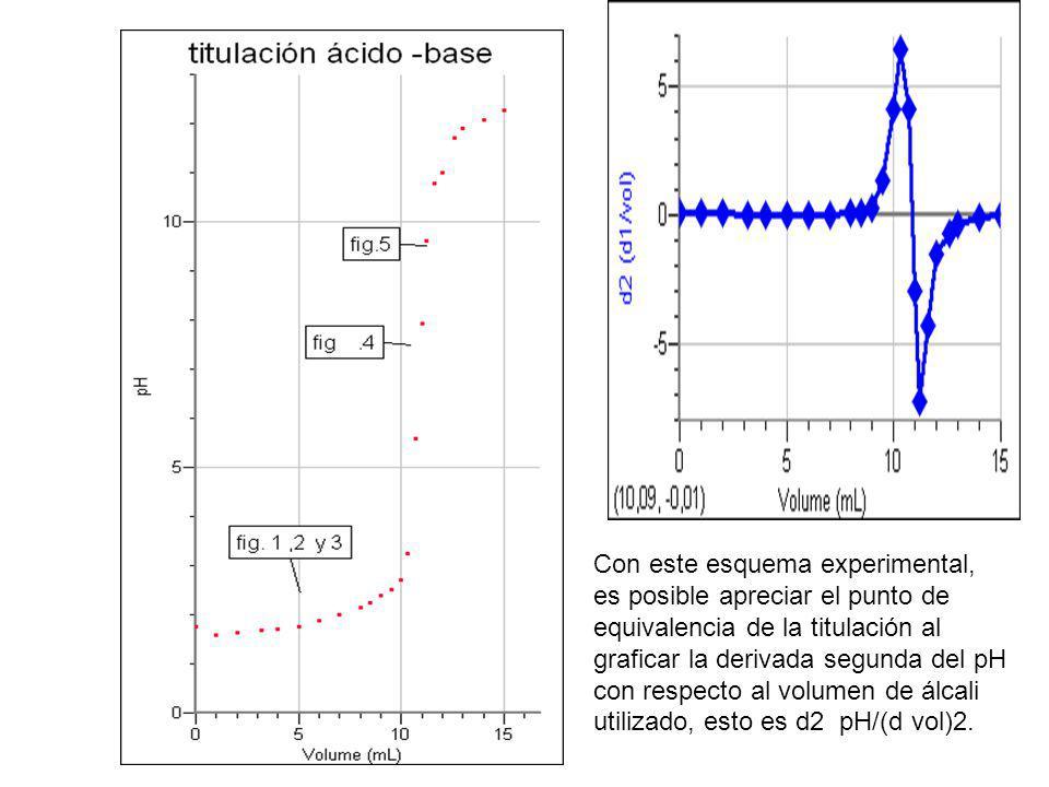 Con este esquema experimental, es posible apreciar el punto de equivalencia de la titulación al graficar la derivada segunda del pH con respecto al vo