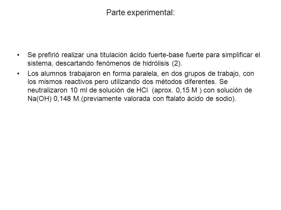 Parte experimental: Se prefirió realizar una titulación ácido fuerte-base fuerte para simplificar el sistema, descartando fenómenos de hidrólisis (2).