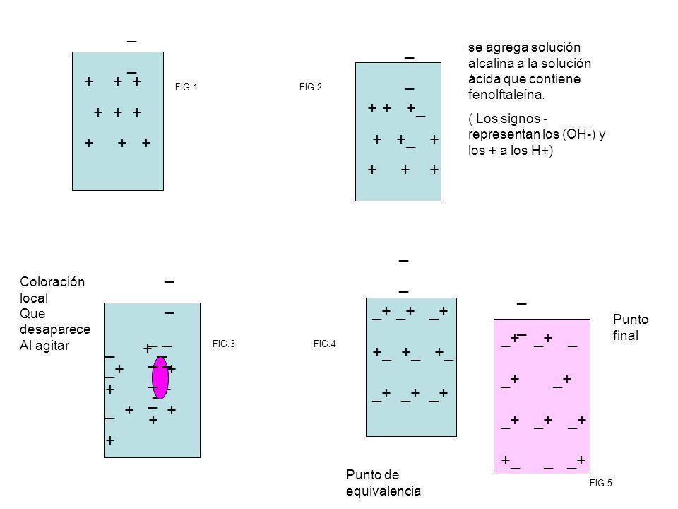 Referencias (1) Re-elaboración de una práctica de laboratorio.