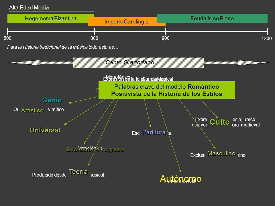 Exclusivamente masculino Occidental Producido desde la teoría musical Expresión de la Iglesia, único reservorio de la cultura medieval Hegemonía Bizan