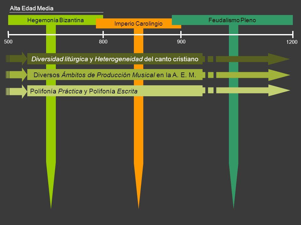 Hegemonía Bizantina Imperio Carolingio 500 1200 800900 Diversidad litúrgica y Heterogeneidad del canto cristiano Diversos Ámbitos de Producción Musica
