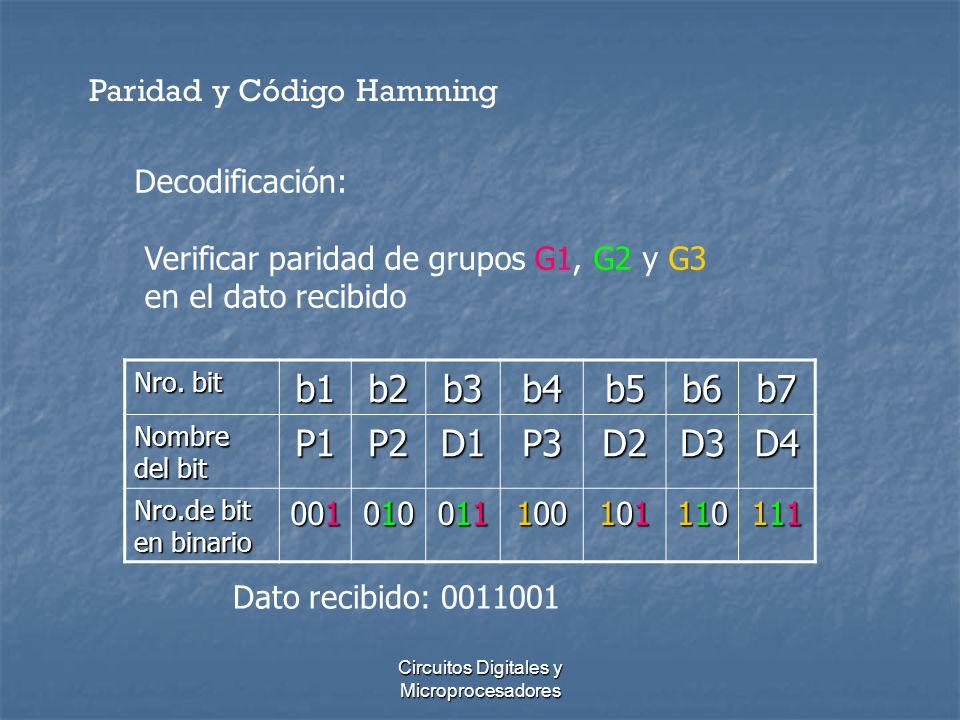 Circuitos Digitales y Microprocesadores Paridad y Código Hamming Nro. bit b1b2b3b4b5b6b7 Nombre del bit P1P2D1P3D2D3D4 Nro.de bit en binario 001 01001