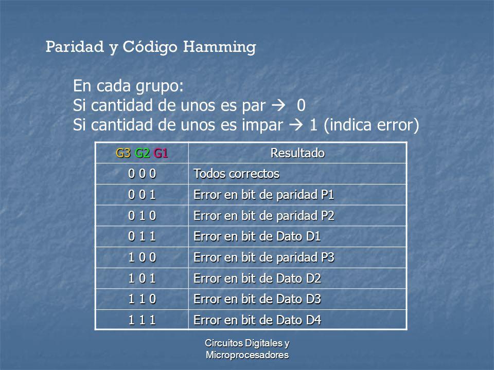 Circuitos Digitales y Microprocesadores Paridad y Código Hamming En cada grupo: Si cantidad de unos es par 0 Si cantidad de unos es impar 1 (indica er