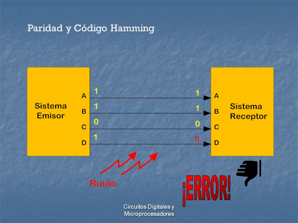 Circuitos Digitales y Microprocesadores Paridad y Código Hamming Dato enviado: 0011001 Dato recibido: 0011001 Grupo G1: b1=0 b3=1 b5=0 b7=1 nro.