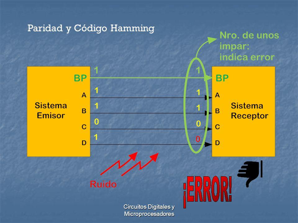 Circuitos Digitales y Microprocesadores Paridad y Código Hamming Utilización de Compuertas XORABBPP000 011 101 110 Generador de Paridad