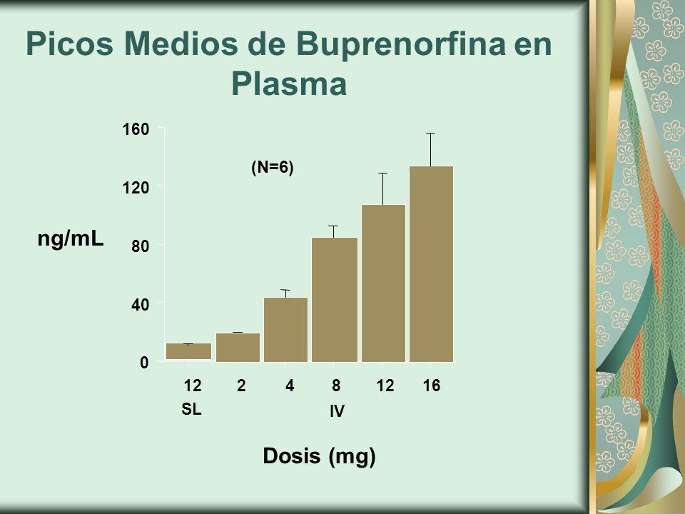 Picos Medios de Buprenorfina en Plasma ng/mL Dosis (mg) 0 40 80 120 160 (N=6) 12248 16 SL IV