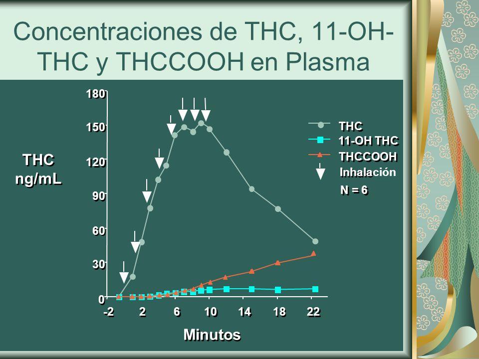 Concentraciones de THC, 11-OH- THC y THCCOOH en Plasma 180 150 120 90 60 30 0 0 -2 2 2 6 6 10 14 18 22 THC ng/mL THC ng/mL Minutes Minutos THC 11-OH THC THCCOOH Inhale Inhalación N = 6