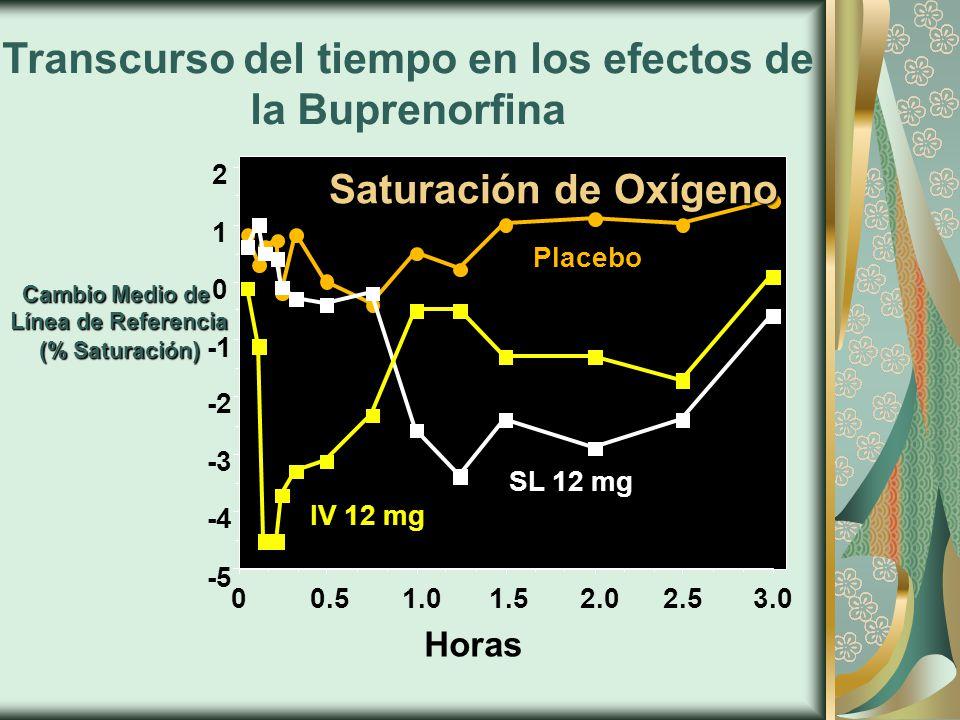 Cambio Medio de Línea de Referencia (% Saturación ) Línea de Referencia (% Saturación ) Horas Transcurso del tiempo en los efectos de la Buprenorfina